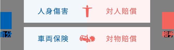 【自分】人身傷害 / 車両保険【相手】対人賠償 / 対物賠償